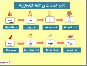 تتابع الصفات في اللغة الإنجليزية adjectives order