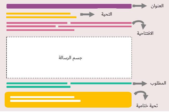 عناصر الخطاب الرسمي باللغة الإنجليزية