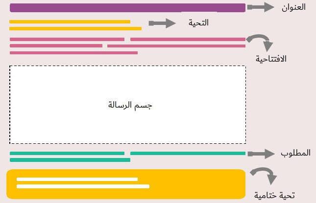 Photo of كيف تكتب إيميل أو رسالة رسمية باللغة الإنجليزية؟ سينبهر زملائك ورؤساؤك بها وبك