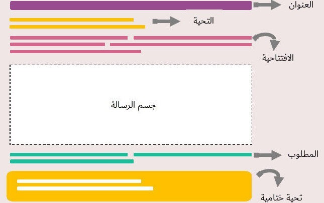 كيف تكتب إيميل أو رسالة رسمية باللغة الإنجليزية سينبهر زملائك